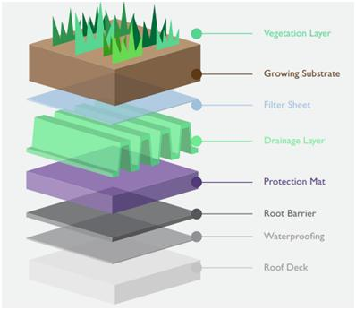 Horticulture Landscaping Roof Gardens